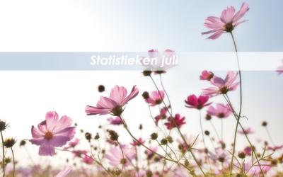 Statistieken van de maand: JULI 2021